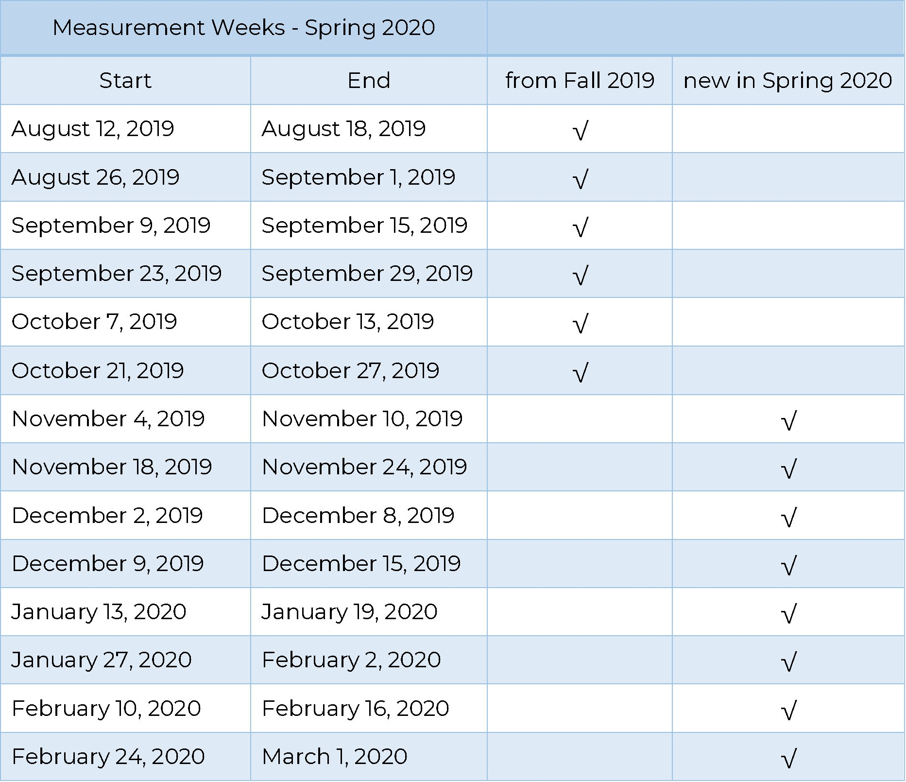 measument weeks spring 2020